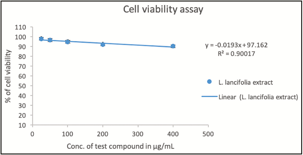 Figure 2: Effect of <i>Litsea lancifolia</i> leaf extract on 3T3L1 cell line viability was determined by 3-(4,5-dimethylthiazol-2-yl)-2,5-diphenyltetrazolium bromide (MTT) assay method and the test compound did not show high toxicity and IC<sub>50</sub> could not be identified at given concentrations