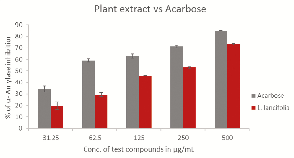 Figure 4: Inhibition percentage of α-amylase against different concentrations of acarbose and <i>Litsea lancifolia</i> leaf extract; the IC<sub>50</sub> values of the acarbose and the extract are 47.54 and 248.65 µg/mL, respectively. Values are presented as mean ± standard deviation (SD)