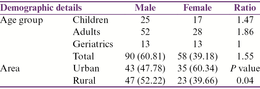 Table 1: Distribution according to age, sex, and area of residence