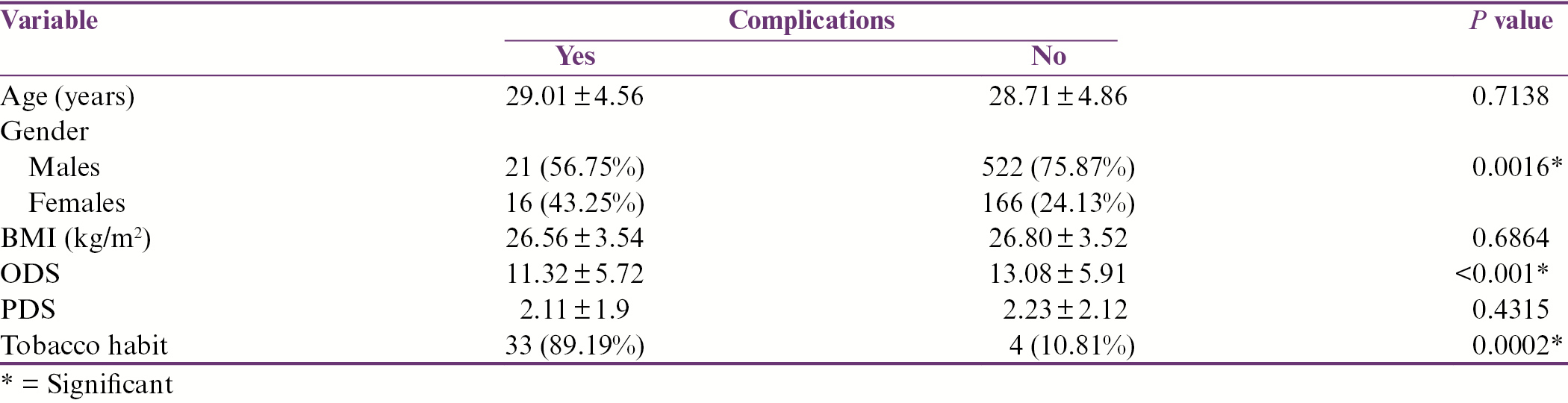 Table 3: Bivariate analyses of all study variables versus postoperative inflammatory complications (surgical site infection or alveolar osteitis)