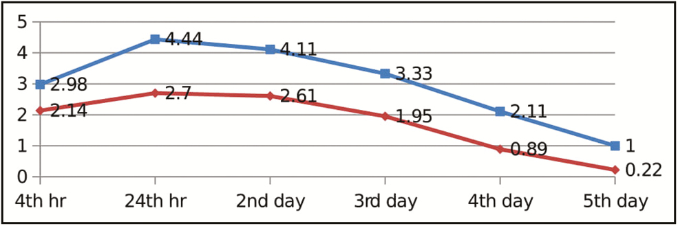 Figure 1: Graph for visual analog scale pain scores of upper anterior region (blue: ceramic, red: metal)