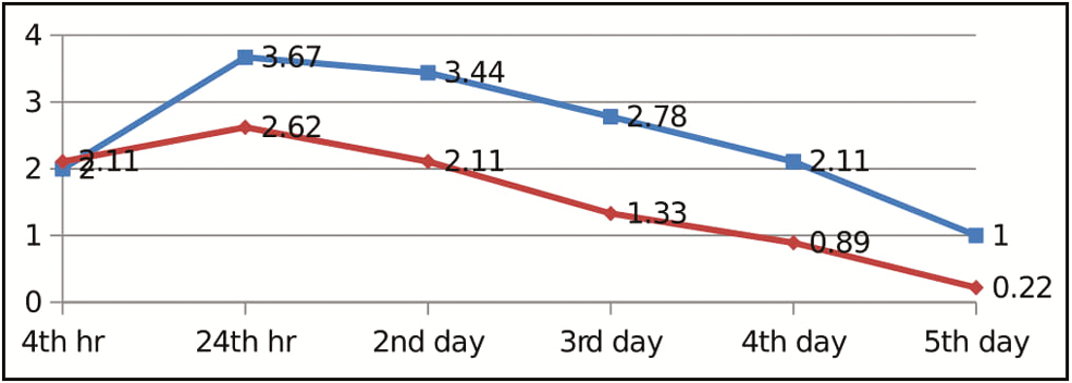 Figure 2: Graph for visual analog scale pain scores of lower anterior region (blue: ceramic, red: metal)