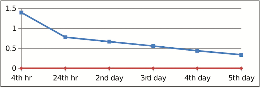 Figure 4: Graph for visual analog scale pain scores of lower posterior region (blue: ceramic, red: metal)