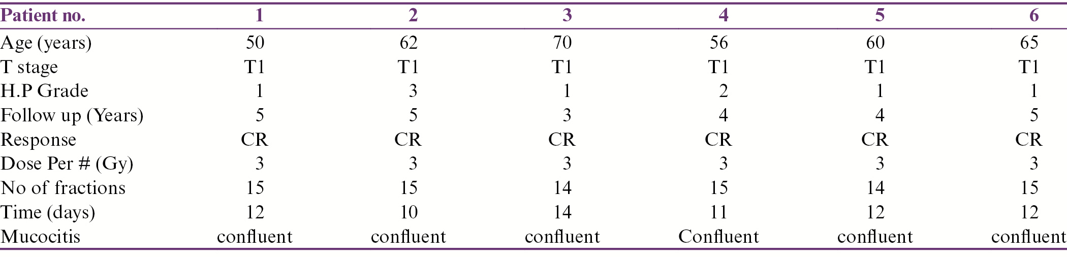 Table 1: Patient Characteristics