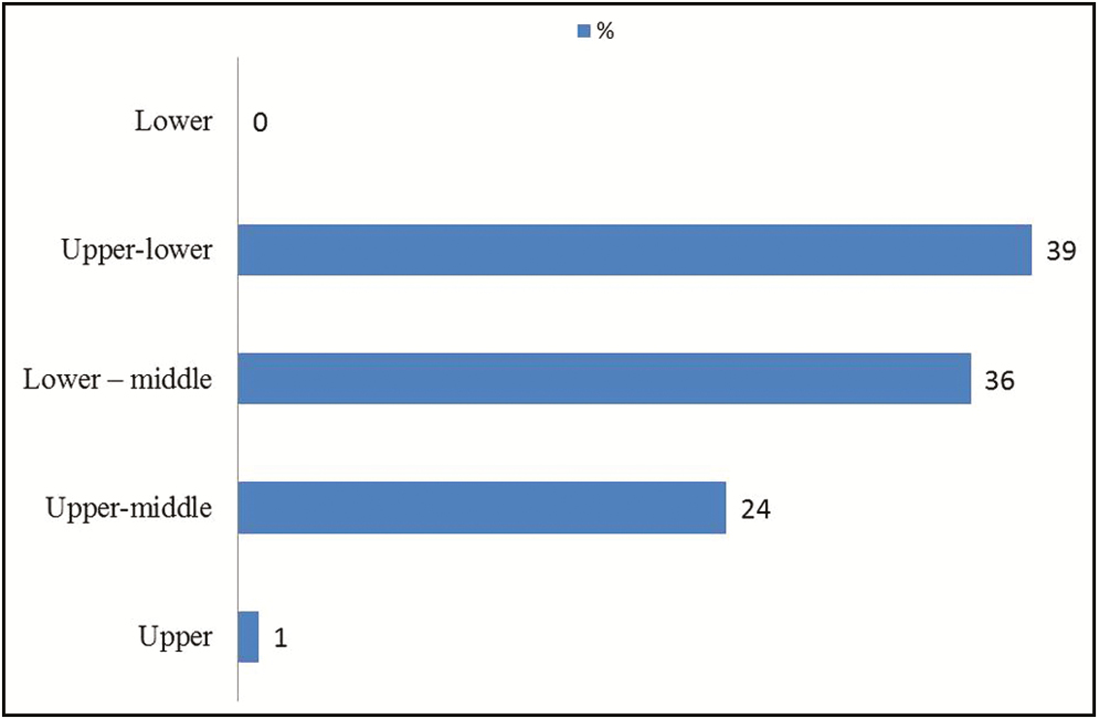 Age and reasons for first dental visit and knowledge and