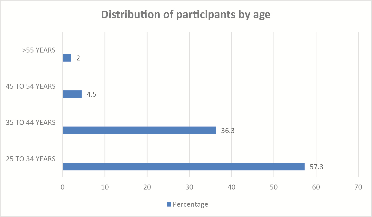 Figure 2: Distribution of participants by age