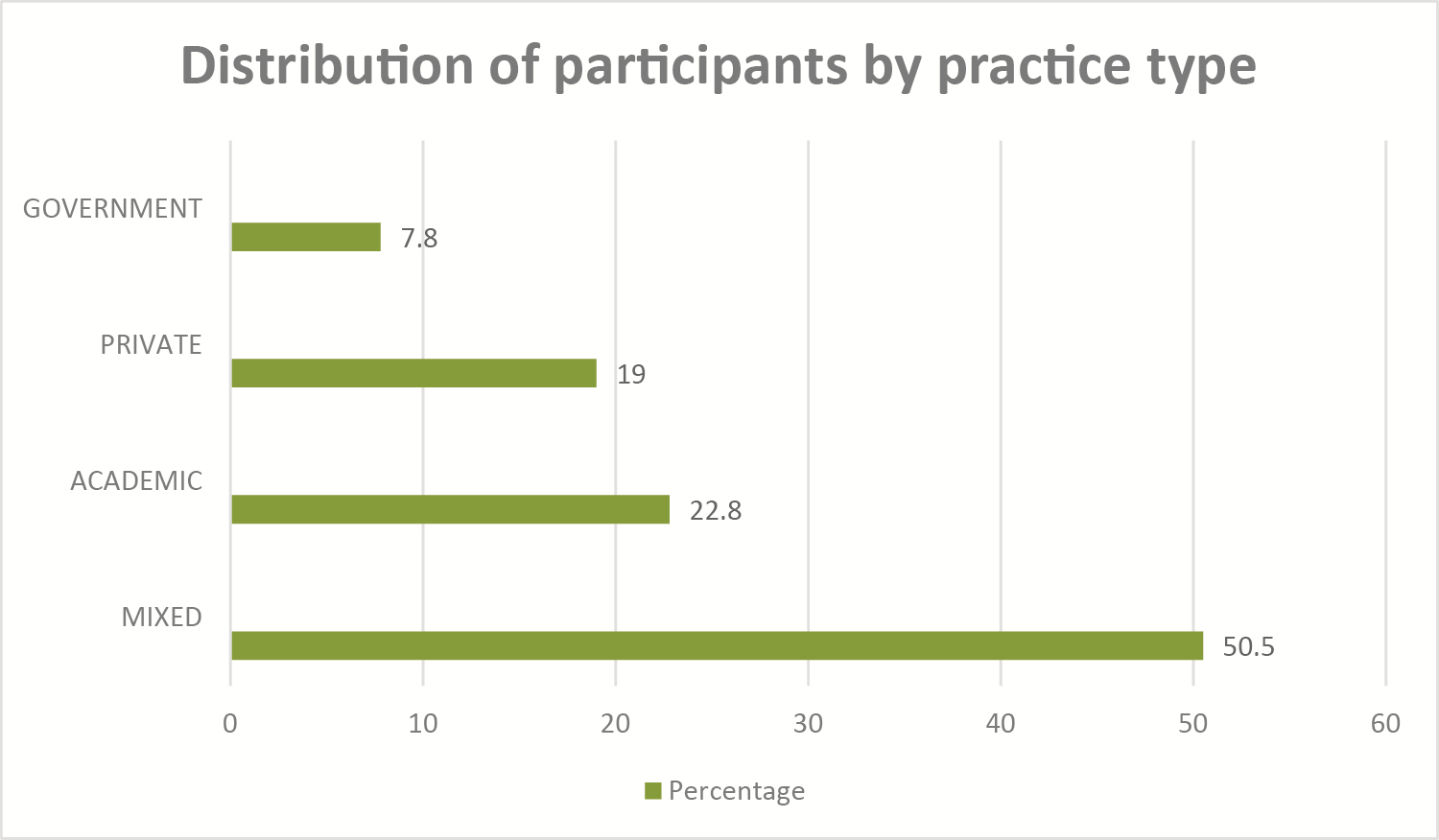 Figure 3: Distribution of participants by practice type