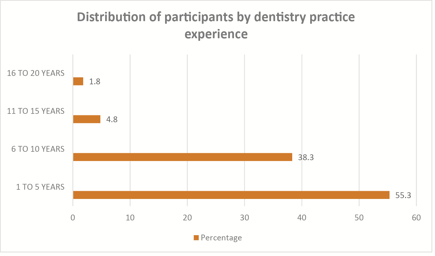 Figure 5: Distribution of participants by dentistry practice experience