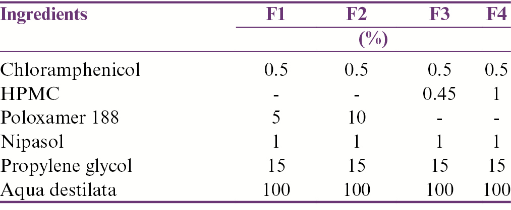 Table 1: Formula of ophthalmic <i>in situ</i> gel preparations