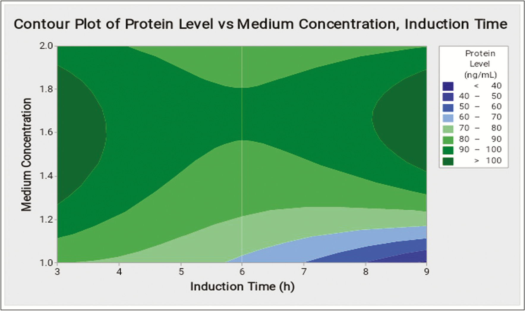 Figure 1: Contour plot of protein level (ng m/L) in function of medium concentration and induction time (h)