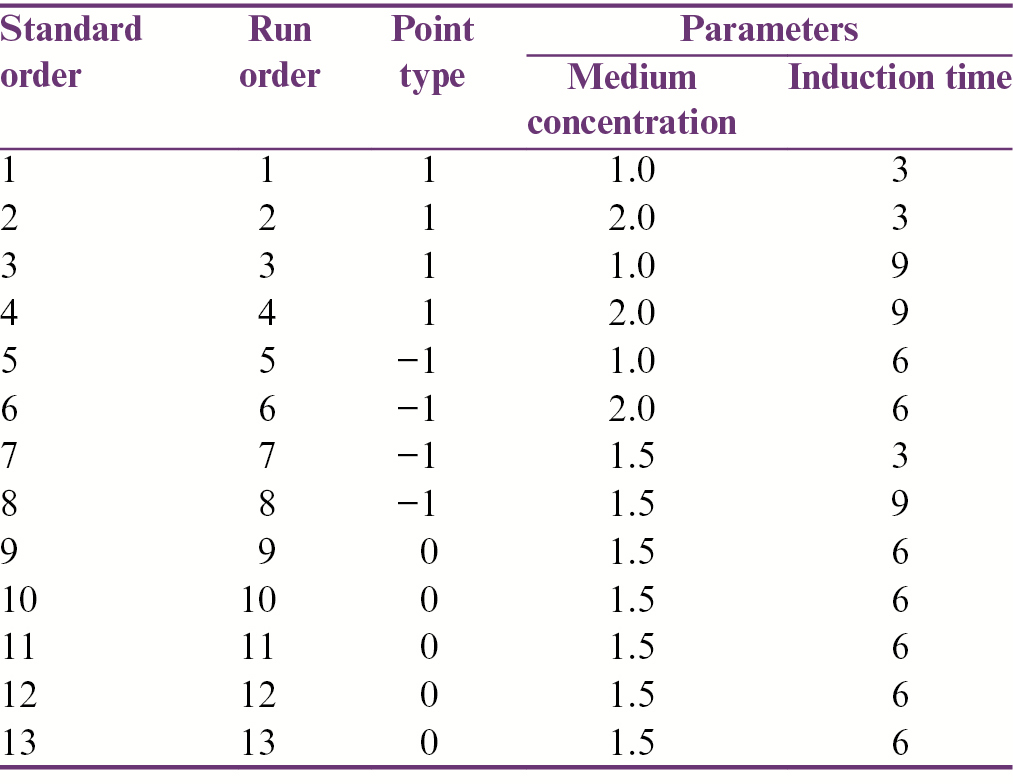 Table 2: Experimental design based on medium concentration and induction time