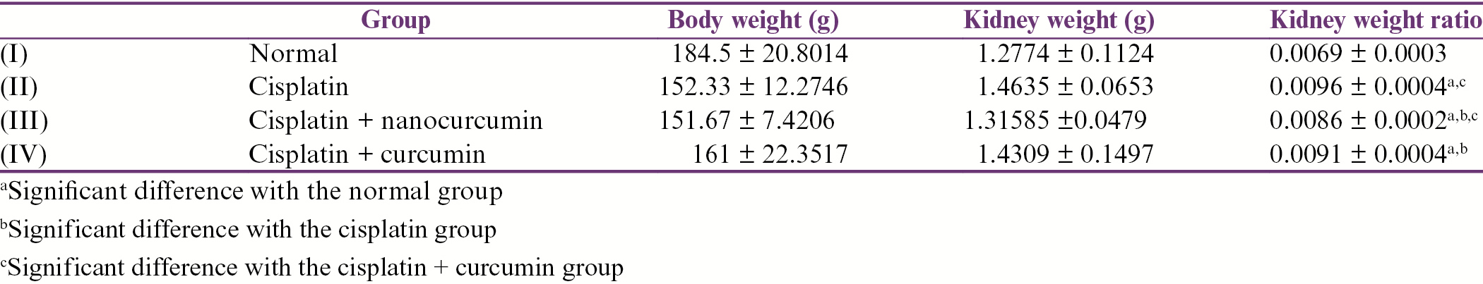 Table 1: Kidney weight ratio