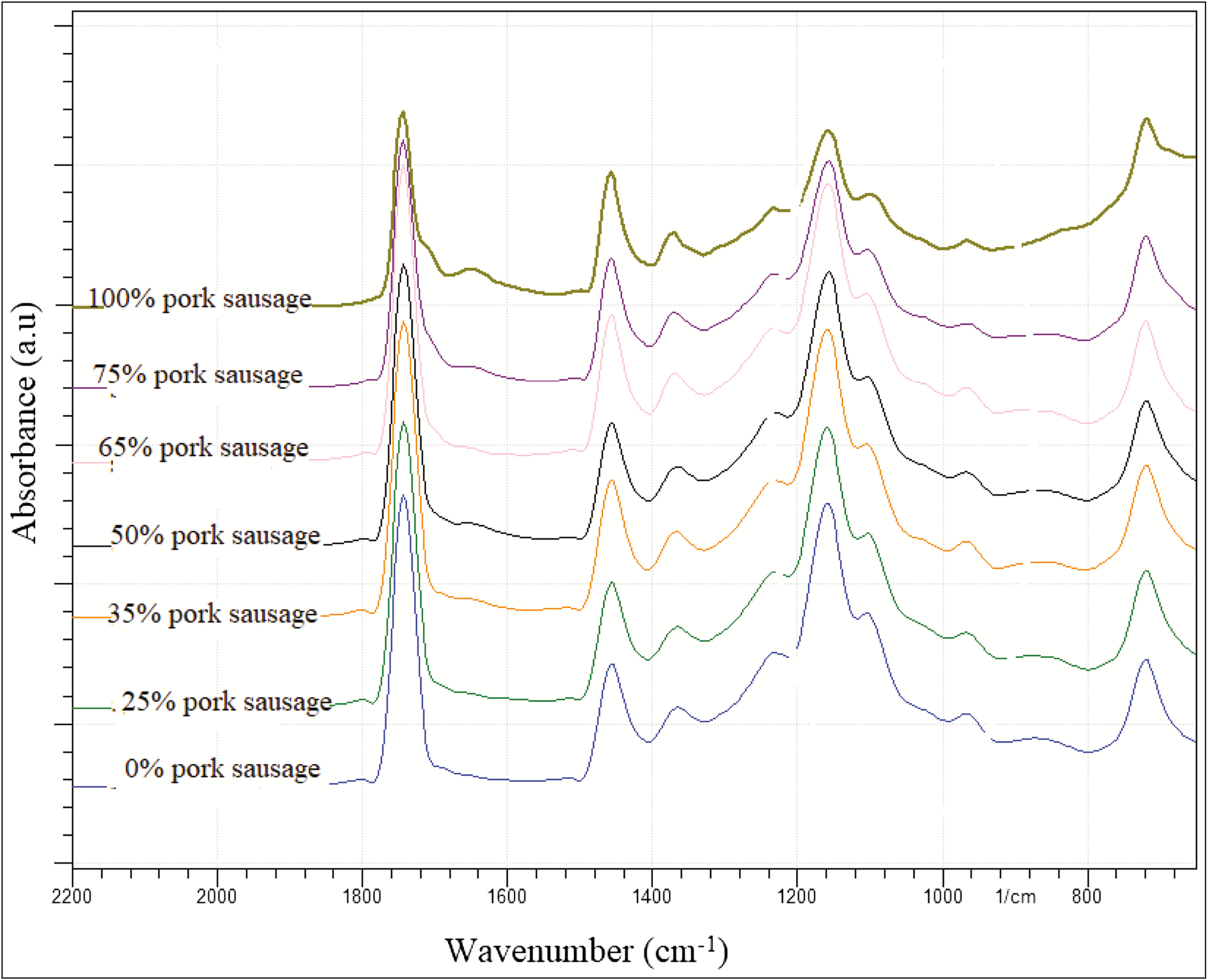 Figure 2: Spectrum of FTIR sausage various concentrations reference (0%–100%)