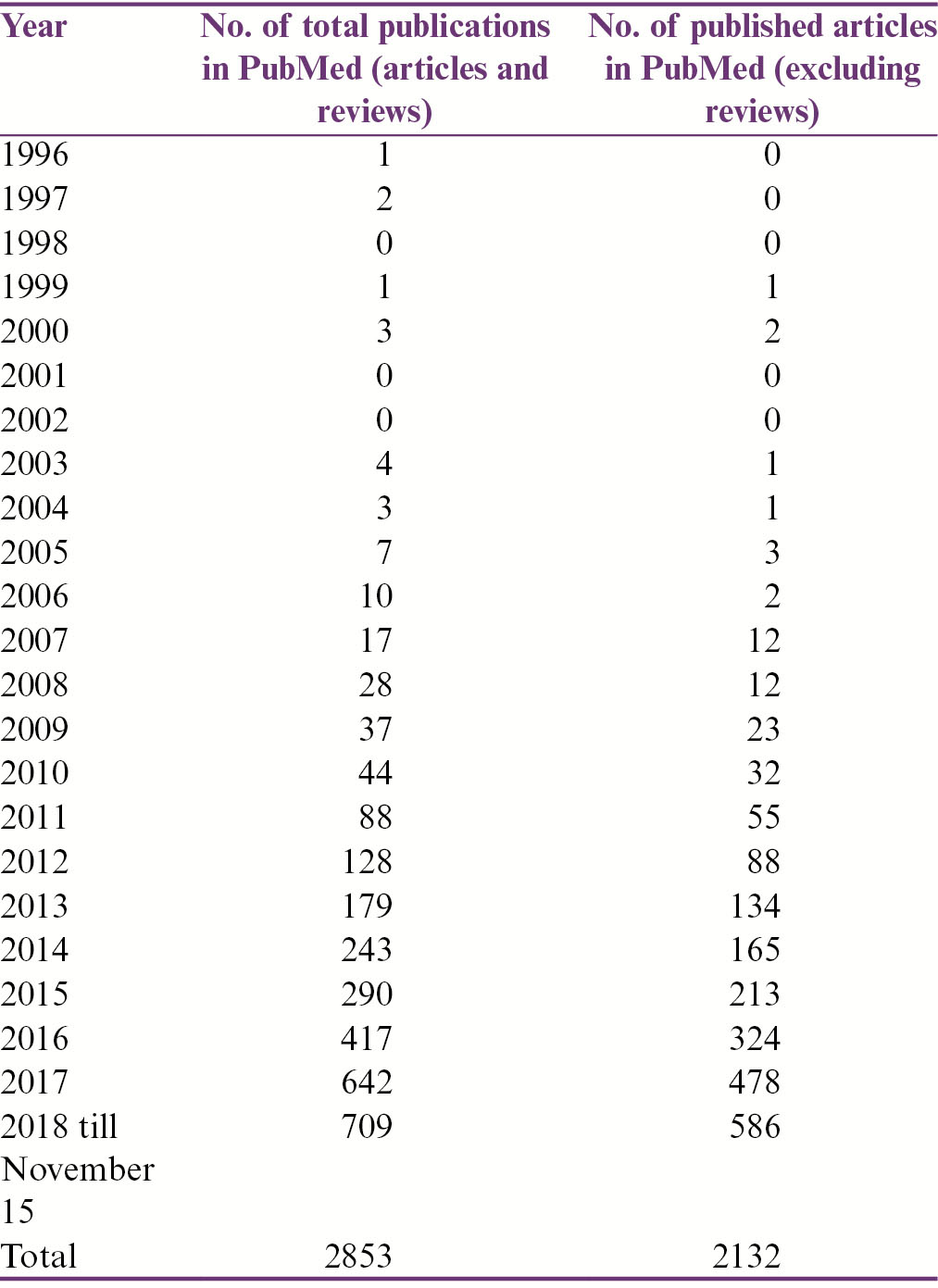 Table 3: The number of the published articles about antimicrobial stewardship in PubMed since 1996
