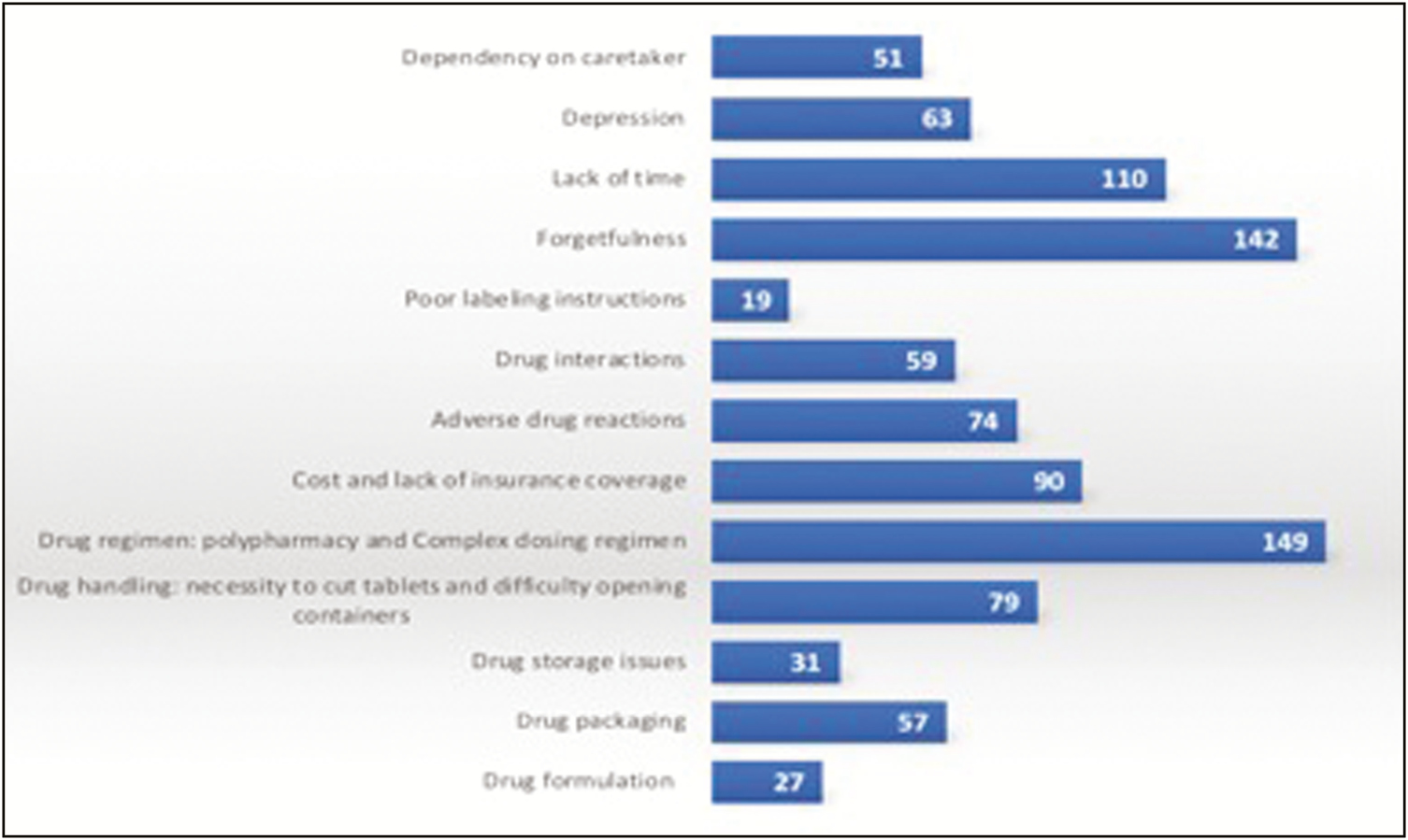 Figure 2: Factors that may affect medication adherence