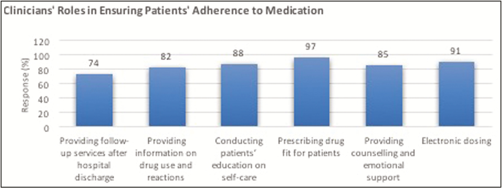 Figure 8: Clinicians' roles in ensuring patients' adherence to medication