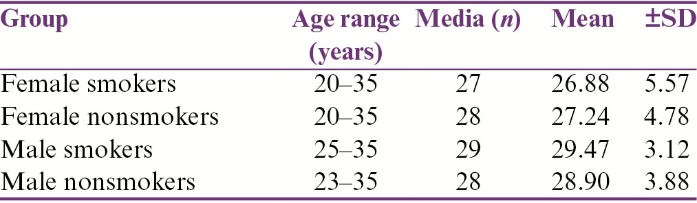 Table 1: Age ranges, medians, and means for all groups