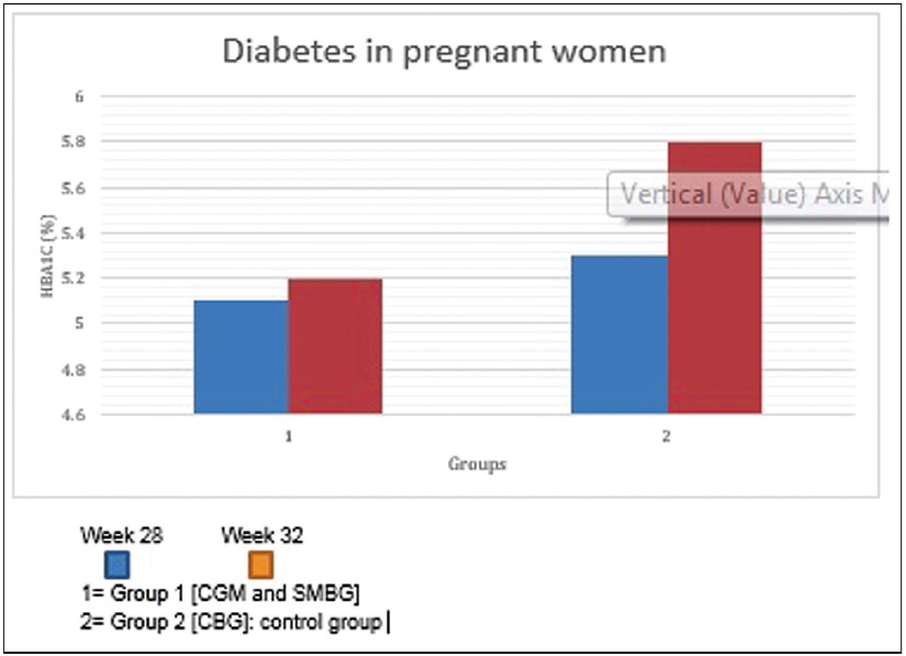 Figure 3: Continuous glucose monitoring (CGM) implication in pregnant women vs. self-monitoring of blood glucose (SBGM) for adverse drug reaction. As shown in the above the graph, the increase in Hb1Ac level in Group 1 (CGM and SMBG) is almost insignificant, whereas in Group 2 (control group) the increase in Hb1Ac level is approximately 0.5%