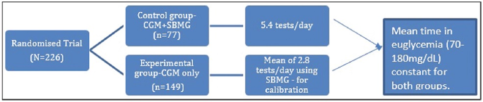Figure 5: Randomized controlled trial (RCT) comparison between self-monitoring of blood glucose (SBMG) and continuous
