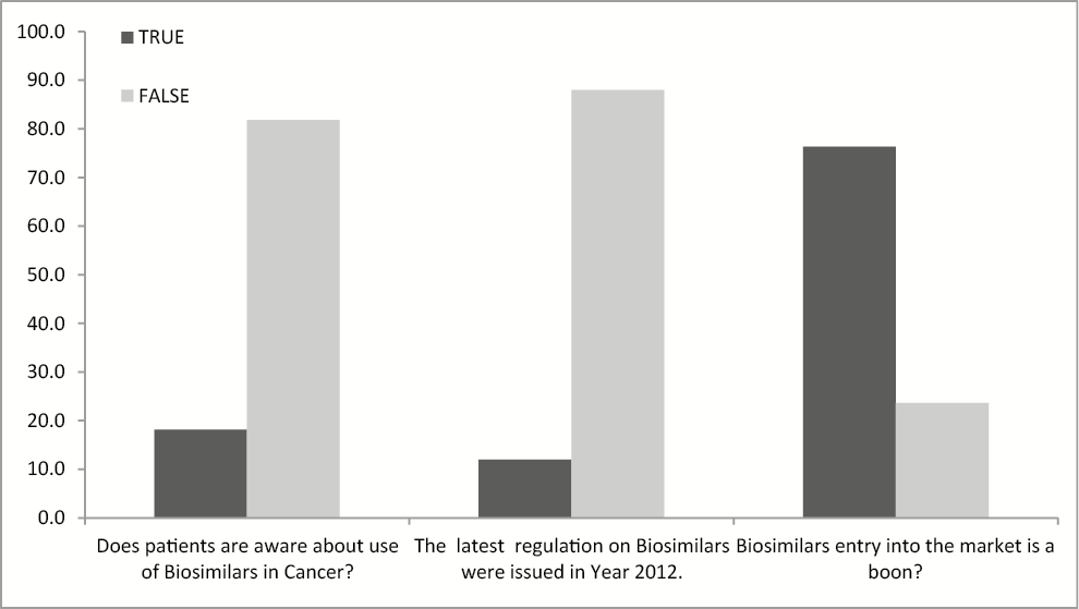 Figure 3: Stakeholders' perception for biosimilars entry into India