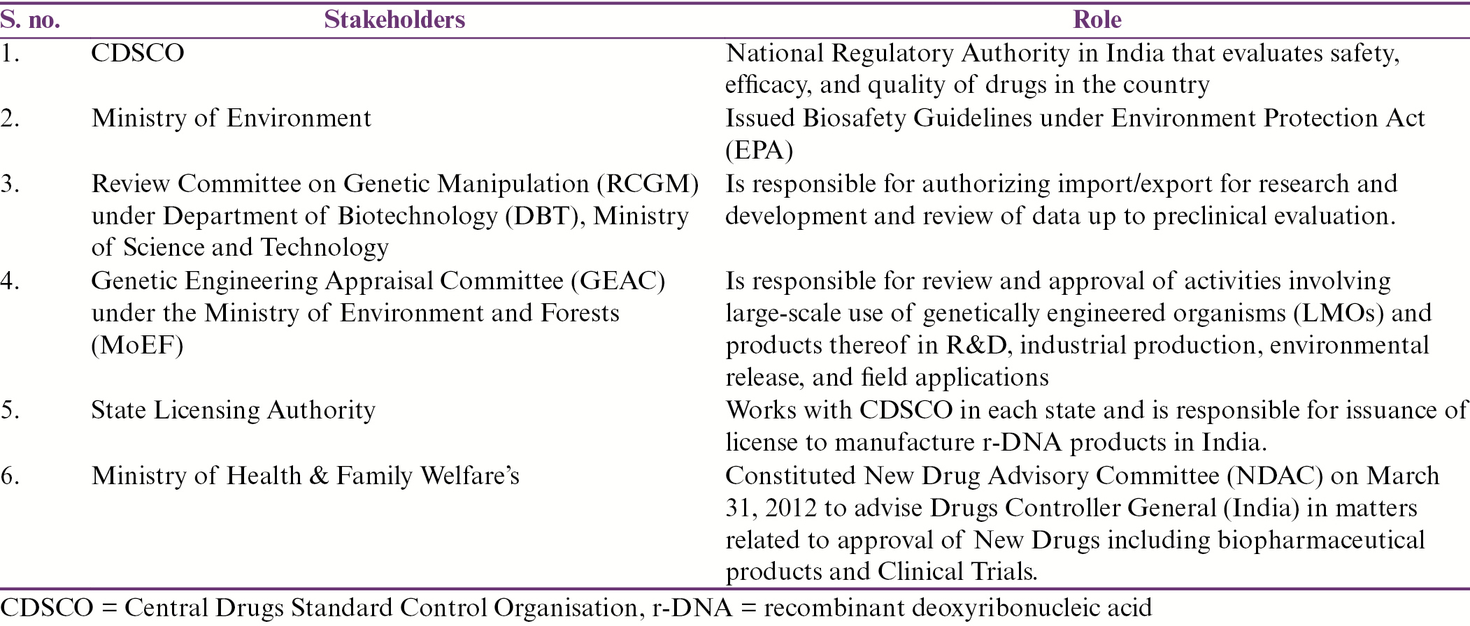 Table 1: Various stakeholders involved in decision making of biosimilars