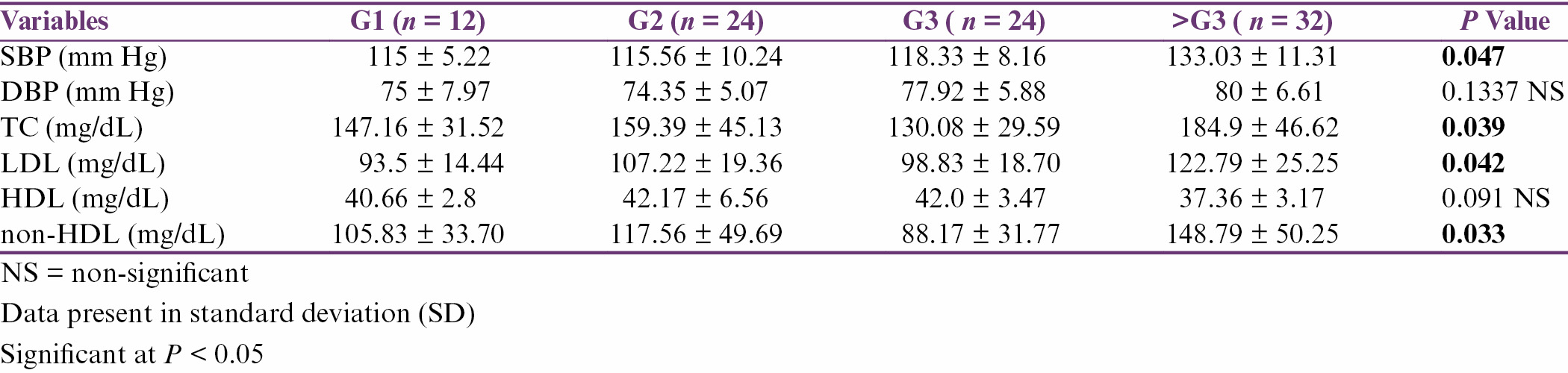 Table 6: Association between gravidity and variables of Framingham risk score