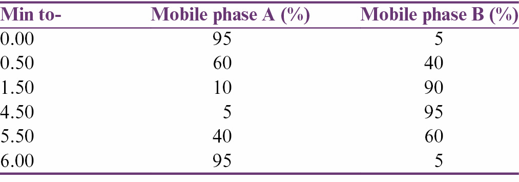 Table 1: The profile of gradient elution until 6 minutes