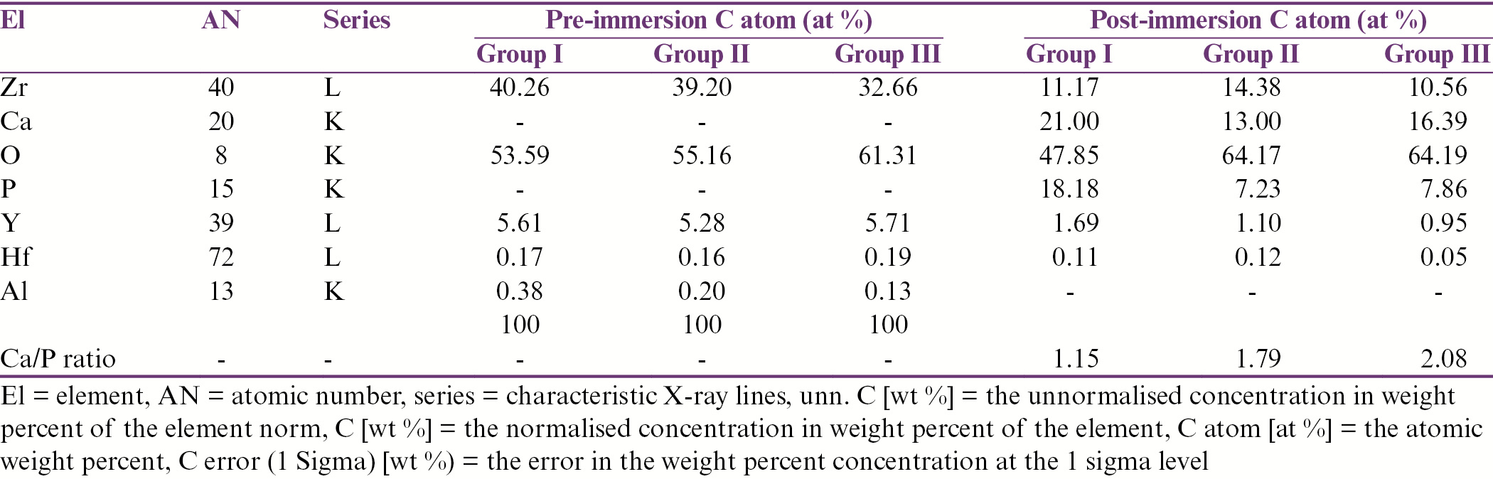 Table 2: Microchemical surface elemental composition of zirconia disc samples in Group I (untreated), Group II (sandblasted), and Group III (UV irradiated) before and after immersion in simulated body fluid