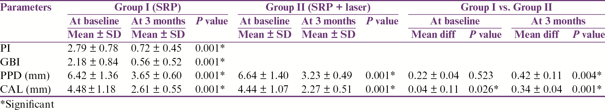 Table 2: Comparison of clinical parameters—Group I and Group II