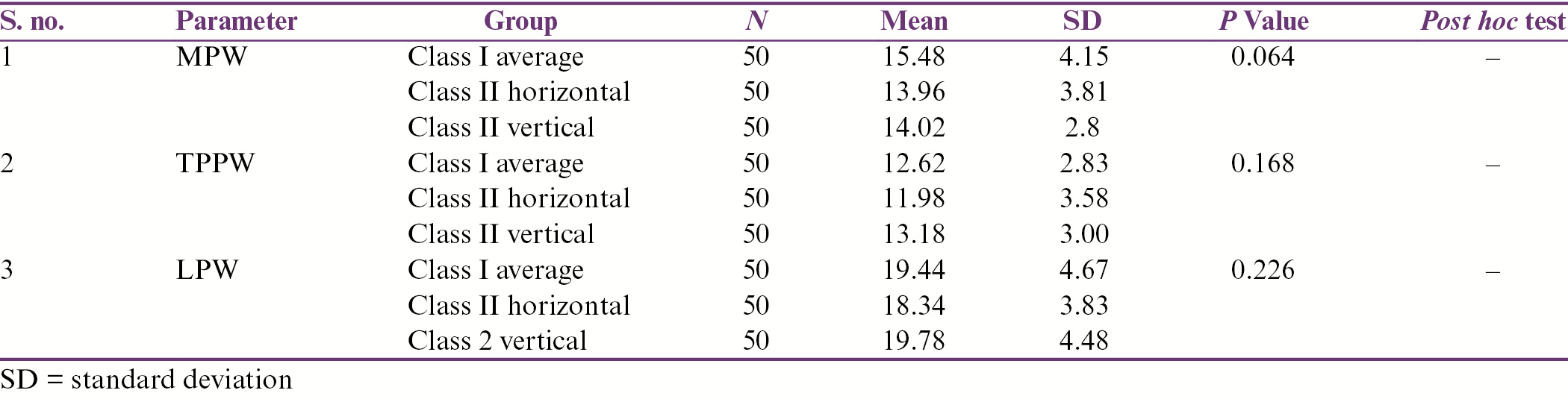 Table 4: Oropharyngeal linear measurements