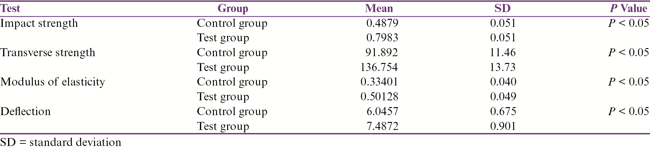 Table 1: Comparison of mean mechanical properties between acrylic resin and light-cured acrylic resin reinforced with nano-silver