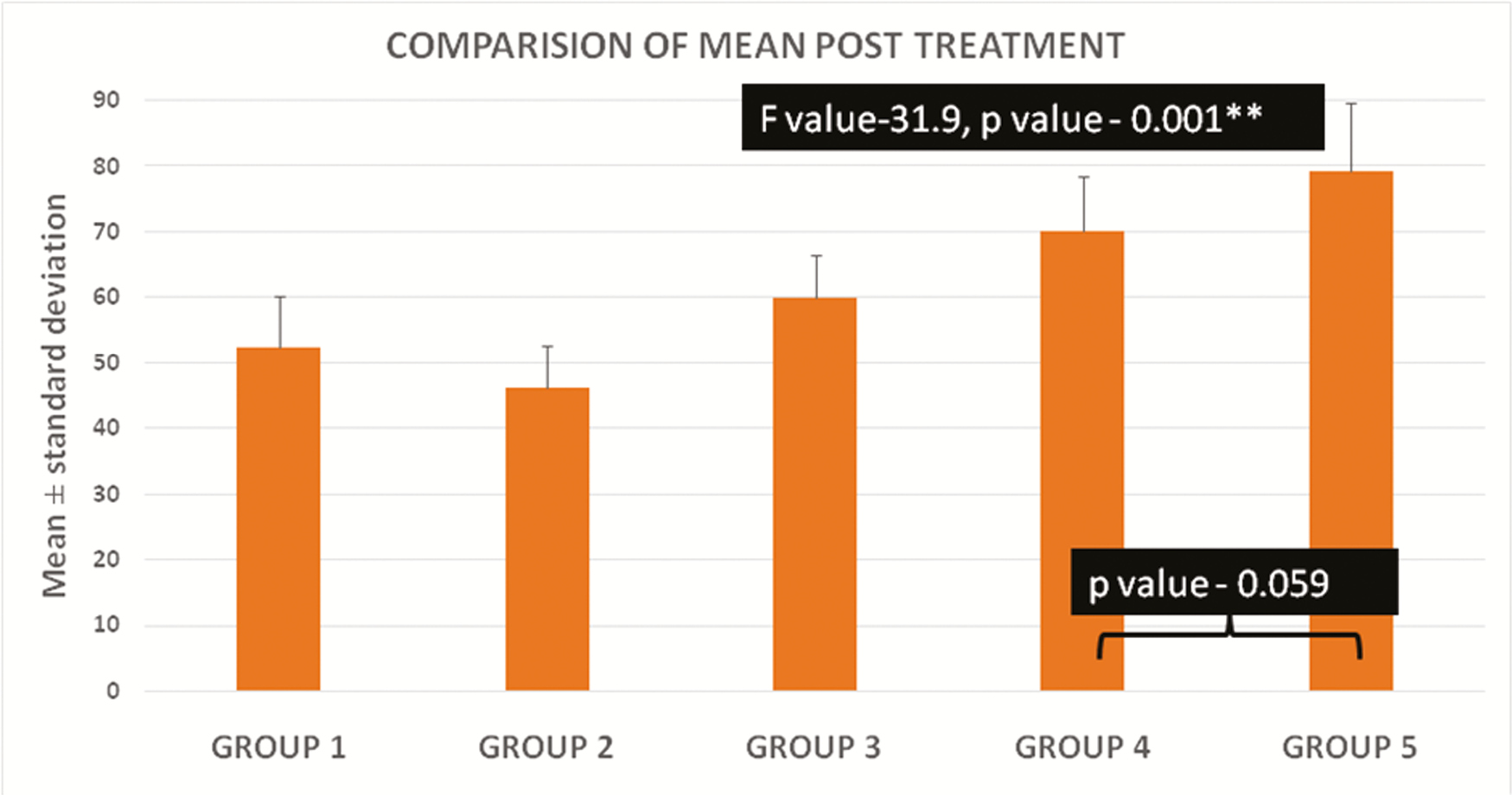 Graph 1: Postintervention surface microhardness (PISMH) comparison between interventional groups using analysis of variance (ANOVA) and <i>post hoc</i> analysis