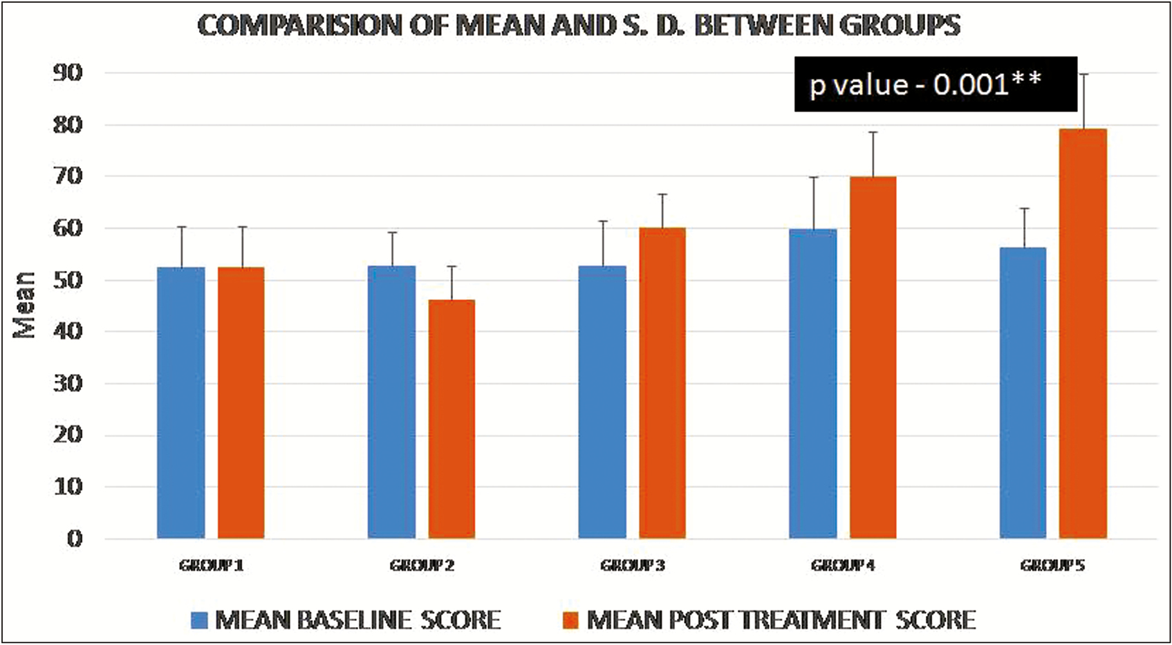 Graph 2: Baseline and postintervention surface microhardness (PISMH) comparison within the interventional groups
