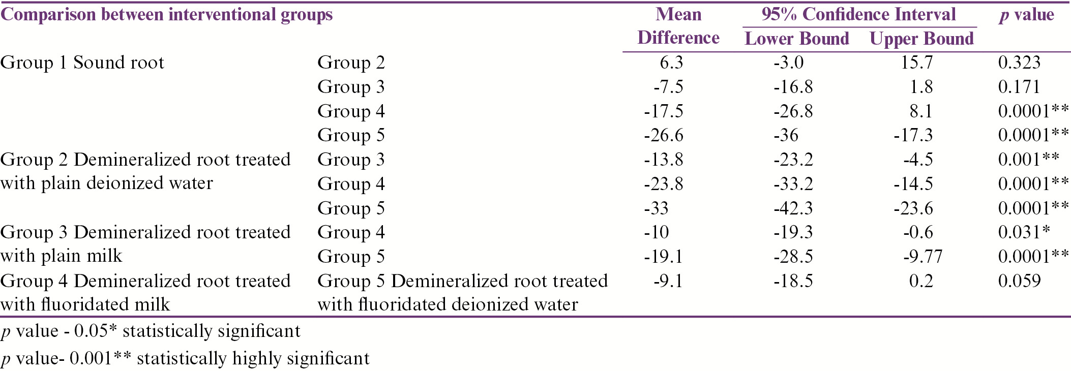Table 1: <i>Post hoc</i> comparison between the intervention groups