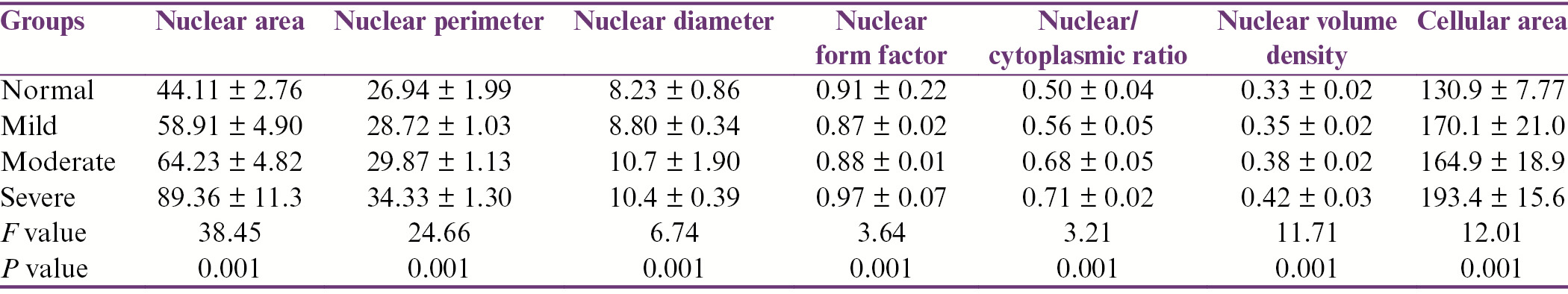 Table 2: Mean and standard deviation of various parameters in various study groups