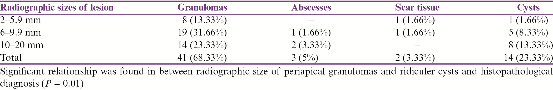Table 2: Relationship between radiographic sizes of lesion and histopathological diagnosis