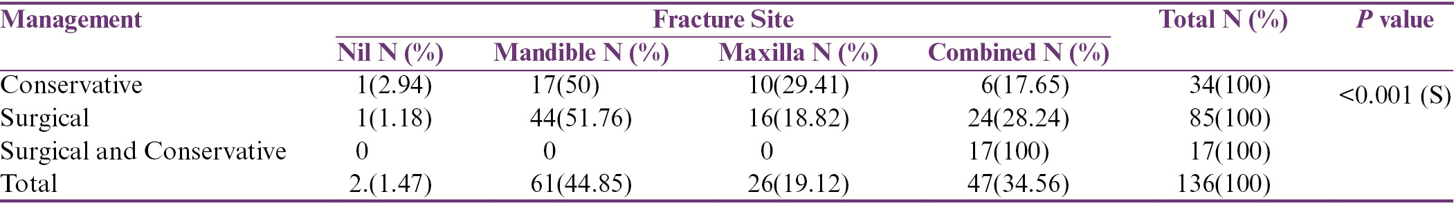 Table 4: Association between site of fracture and treatment