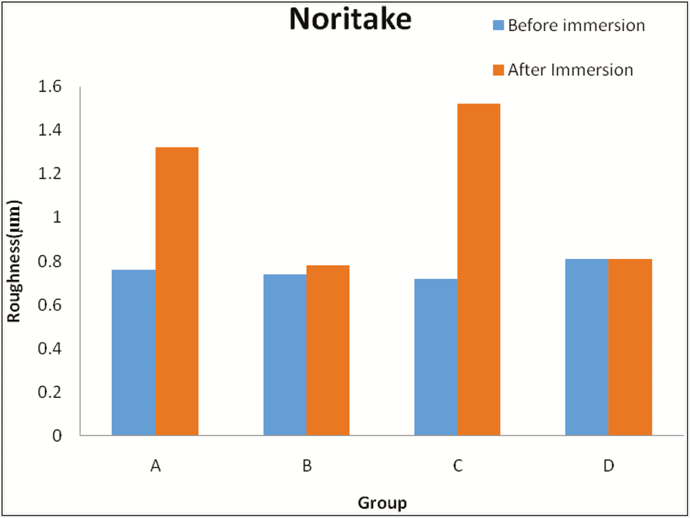 Graph 1: Comparison of roughness value of Noritake between the groups before and after immersion in each solution (in µm). Group A = Coca-Cola, Group B = chlorhexidine mouthwash, Group C = simulated vomit solution, Group D = distilled water