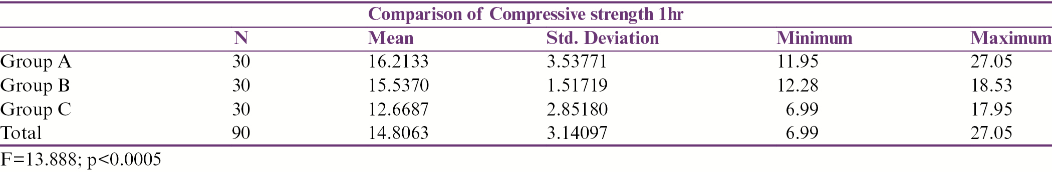 Table 1: The results Showed the mean compressive strength is higher in Group A (16.2133), followed by Group B (15.5370) and group C (12.6687)