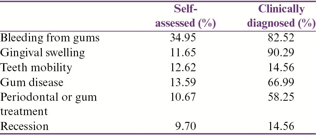 Table 4: Percentages of self-assessed and clinically diagnosed periodontal disease status