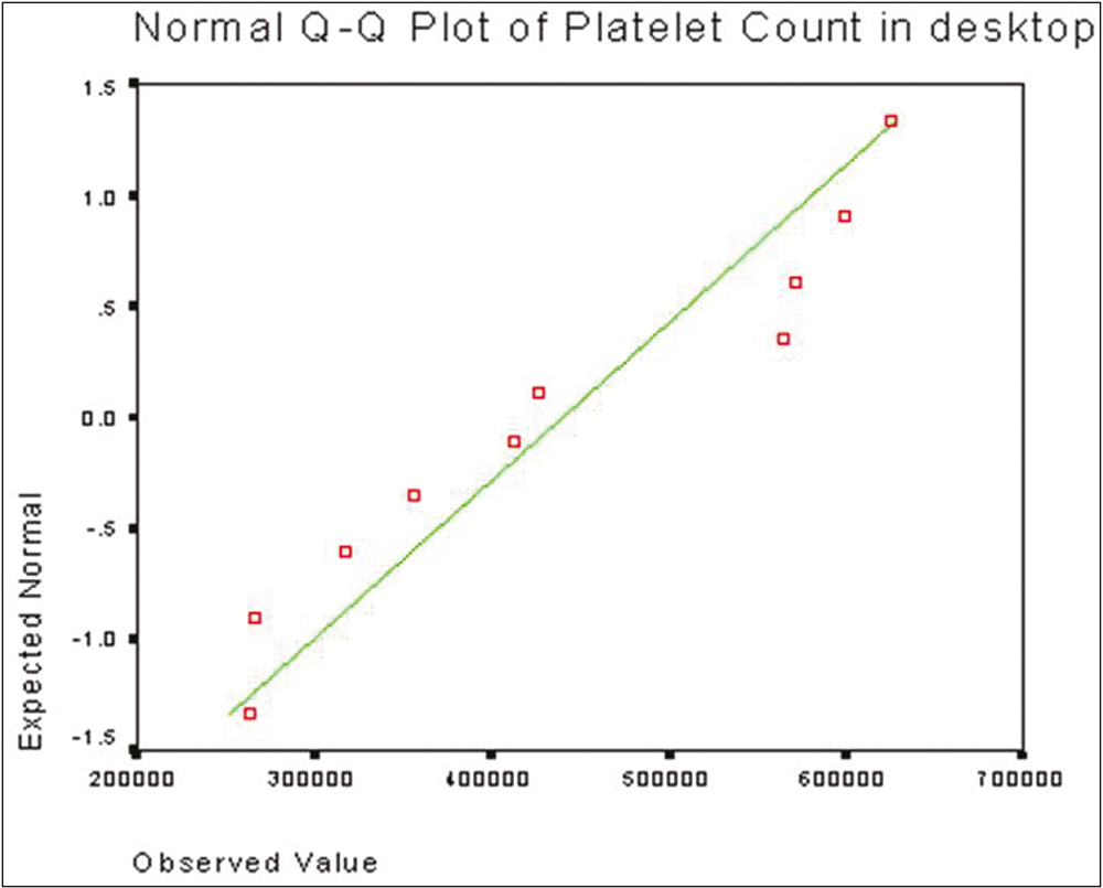 Graph 2: In the normal Q-Q plot for platelet count in desktop centrifuge, the data followed a normal distribution and the test samples were not much deviated