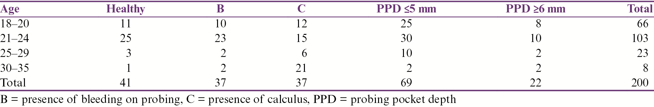 Table 1: Periodontal status and age