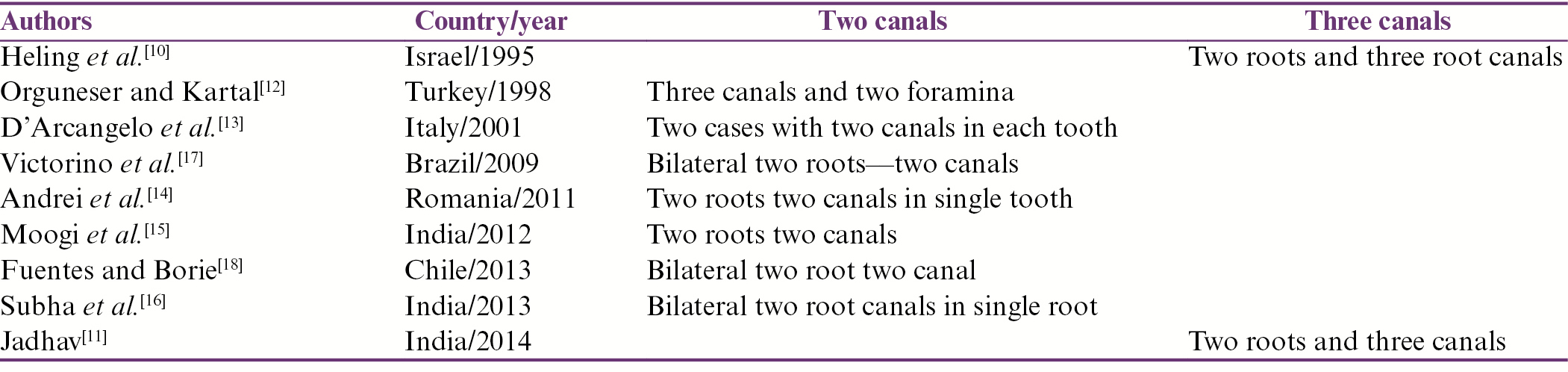 Table 2: Case reports on different variations shown by mandibular canine