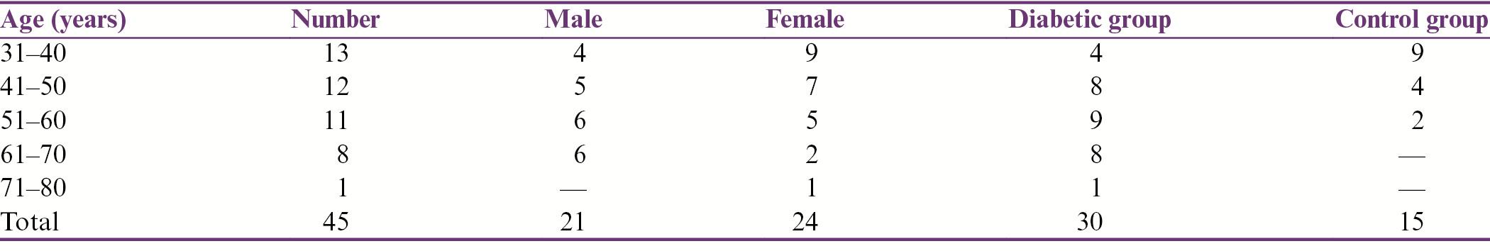Table 1: Age and sex distribution of the individuals of both diabetic group and control group
