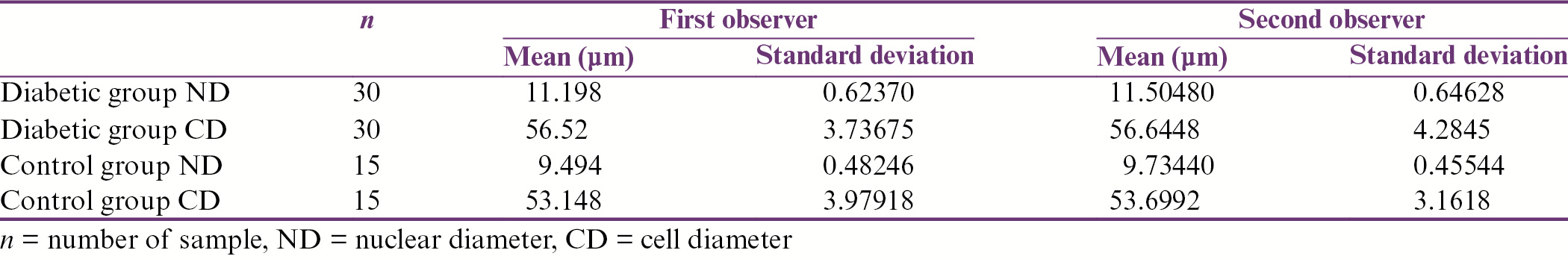 Table 4: Mean of the nuclear diameter and cell diameter of the exfoliated cells of the buccal mucosa of diabetic group and control group by the first observer and second observer
