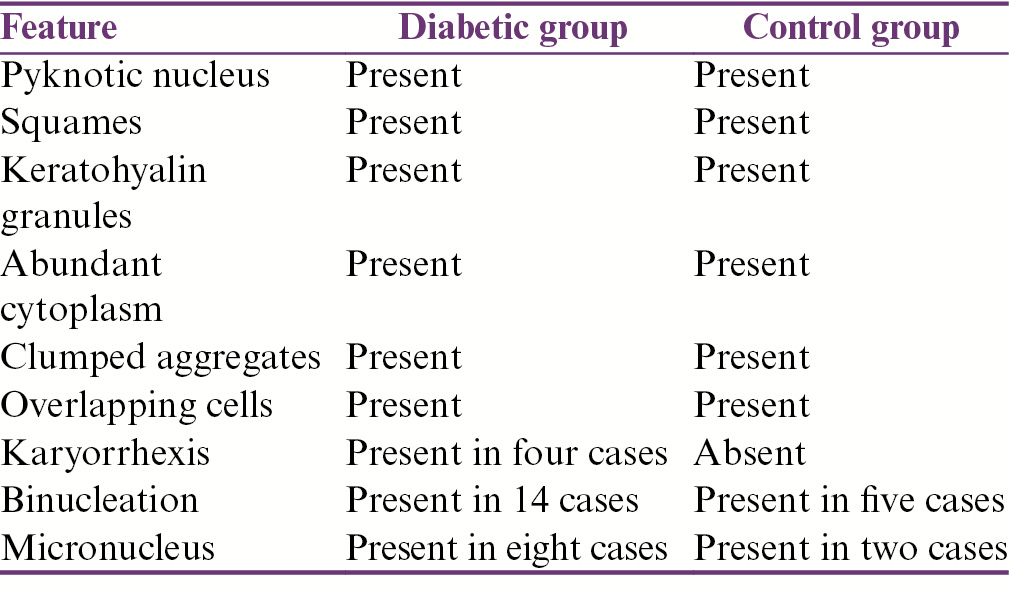 Table 6: Cytological feature of diabetic group and control group