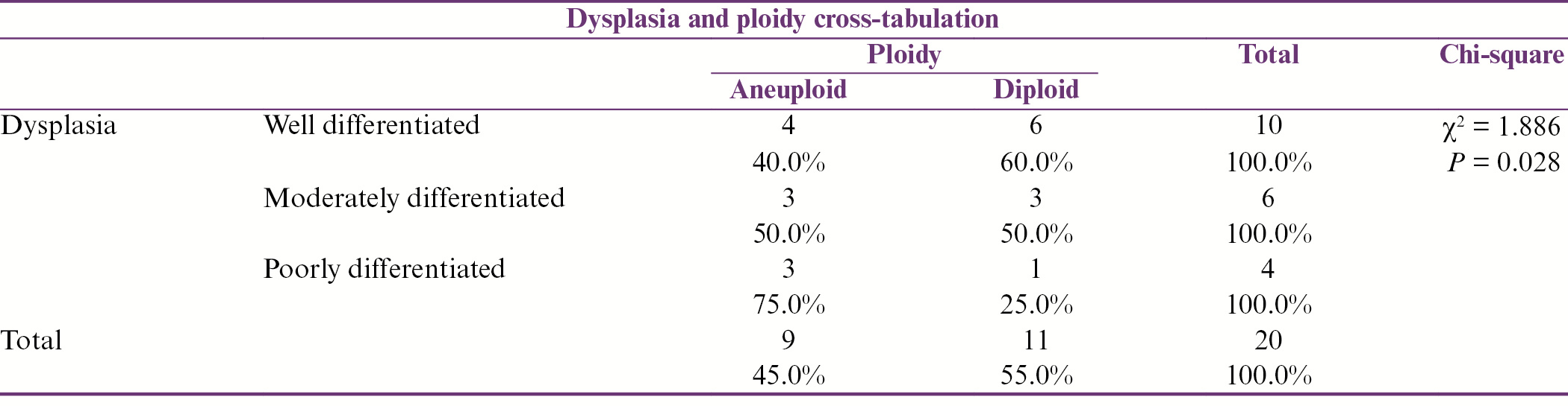 Table 3: Analysis of association of the degree of dysplasia with ploidy status in OSCC
