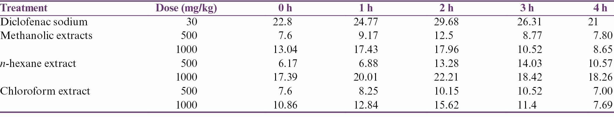 Table 1: Percentage inhibition of paw edema at dose of 500 and 1000 mg/kg