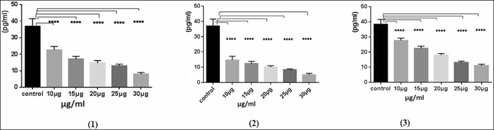 Figure 6: Effect of stigma sterol (1), 5,7,4′-hydroxyflavonoid (2), and amentoflavone (3) on TNF-α expression in human THP-1-derived macrophage cells were pretreated with different concentrations (0–30 µg/mL) for 24 h