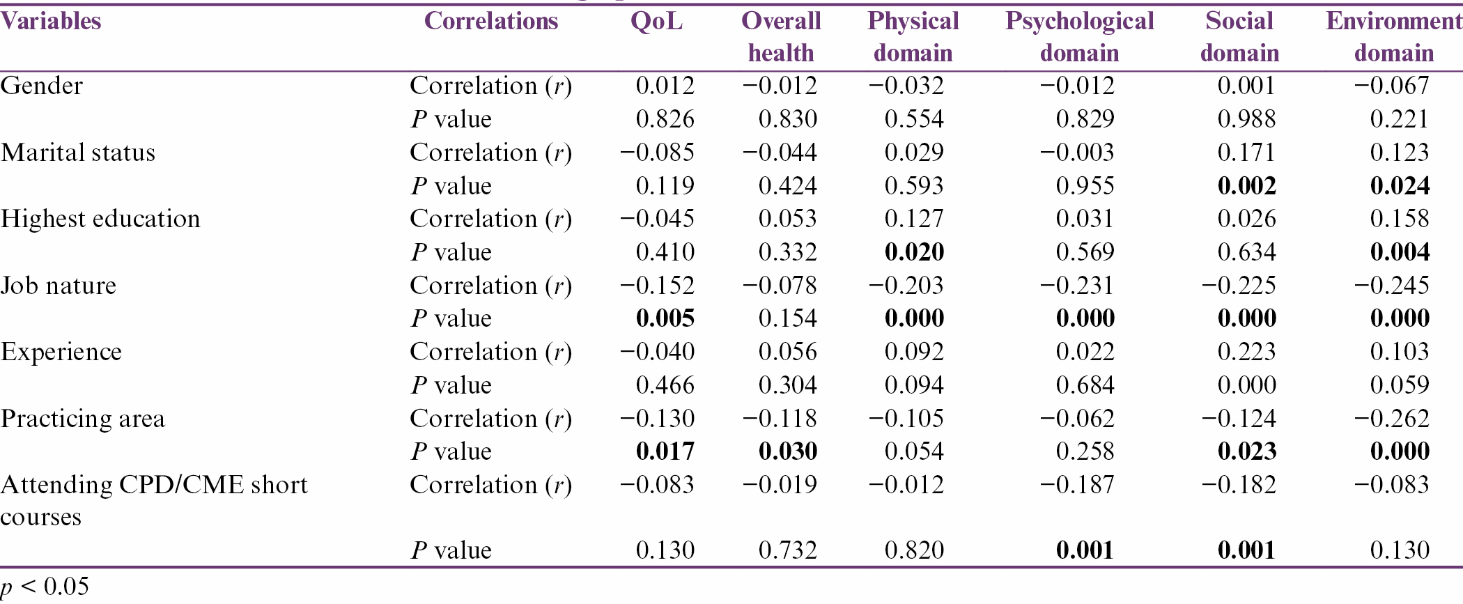 Table 6: Correlations between demographic variables and different domains of WHOQOL-BREF
